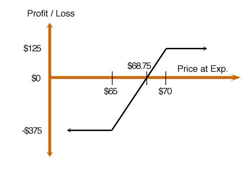 risk profile credit spread